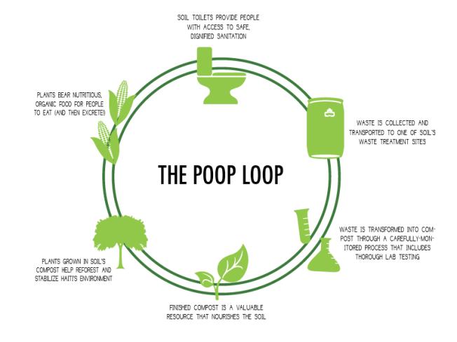 SOIL's Poop Loop